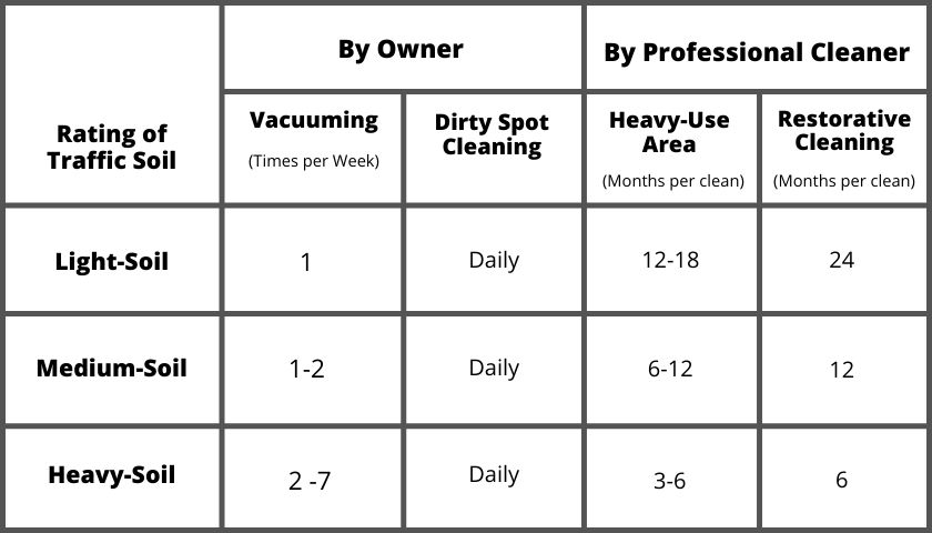 chart about cleaning a carpet