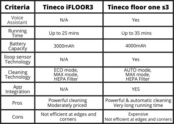 Tineco iFloor3 vs floor one s3